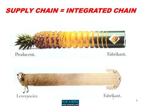 1 SUPPLY CHAIN = INTEGRATED CHAIN. 2 OVERVIEW OF OTHER INVESTMENT GOODS ALONG THE TEXTILE VALUE CHAIN Source:ITMA Preparation mcs for worsted spinning.