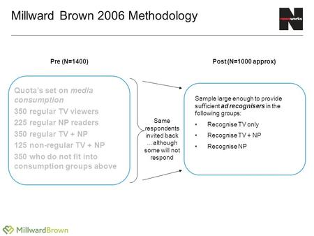 Millward Brown 2006 Methodology Quota's set on media consumption 350 regular TV viewers 225 regular NP readers 350 regular TV + NP 125 non-regular TV +