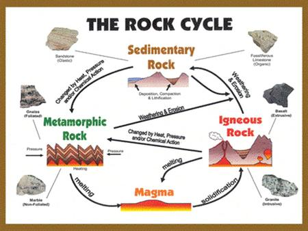 Sedimentary Rocks. Sedimentary Rocks Sedimentary Rock Formation: Layers of sediment are deposited at the bottom of seas and lakes. Over millions.