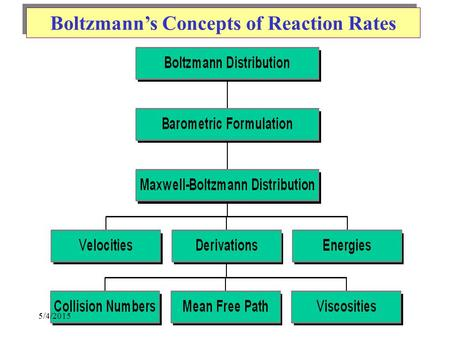 Boltzmann's Concepts of Reaction Rates 5/4/2015. Distribution of Air Particles NumberNumber Height.