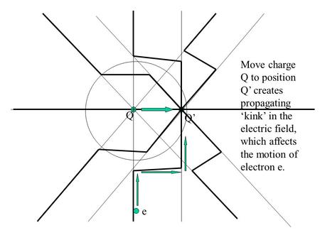 Q Q' e Move charge Q to position Q' creates propagating 'kink' in the electric field, which affects the motion of electron e.