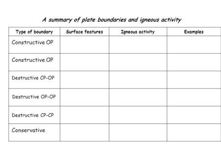 A summary of plate boundaries and igneous activity Type of boundarySurface featuresIgneous activityExamples Constructive OP Destructive CP-OP Destructive.