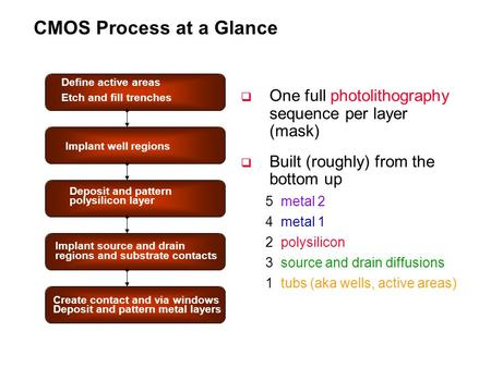CMOS Process at a Glance Define active areas Etch and fill trenches Implant well regions Deposit and pattern polysilicon layer Implant source and drain.