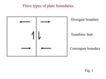 Divergent boundary Transform fault Convergent boundary Three types of plate boundaries Fig. 1.