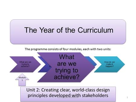 Unit 2: Creating clear, world-class design principles developed with stakeholders The Year of the Curriculum What are we trying to achieve? How shall we.