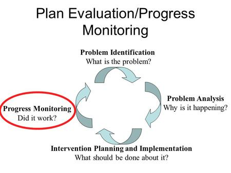 Plan Evaluation/Progress Monitoring Problem Identification What is the problem? Problem Analysis Why is it happening? Progress Monitoring Did it work?
