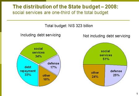 1 The distribution of the State budget – 2008: social services are one-third of the total budget Total budget: NIS 323 billion Not including debt servicing.
