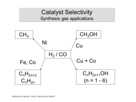 Catalyst Selectivity Synthesis gas applications
