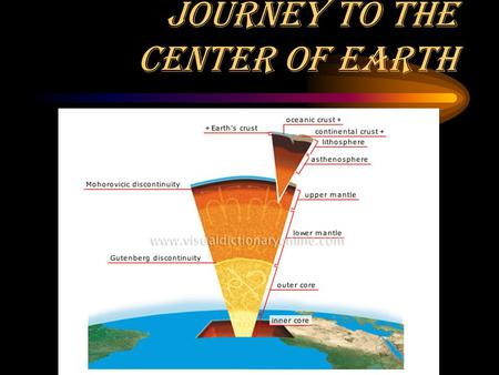 Journey to the Center of Earth. Layers of the Earth Crust Lithosphere Asthenosphere Mantle Outer Core Inner Core.