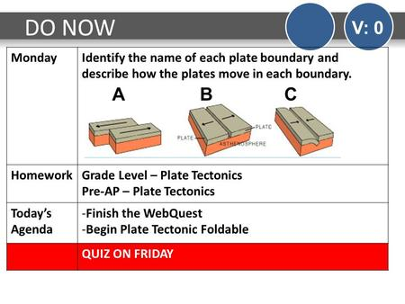 DO NOW V: 0 MondayIdentify the name of each plate boundary and describe how the plates move in each boundary. HomeworkGrade Level – Plate Tectonics Pre-AP.