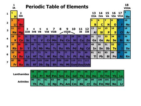Discovering a Pattern In 1869, Russian chemist Dmitri Mendeleev arranged the elements in order of increasing atomic mass. His Periodic table showed that.
