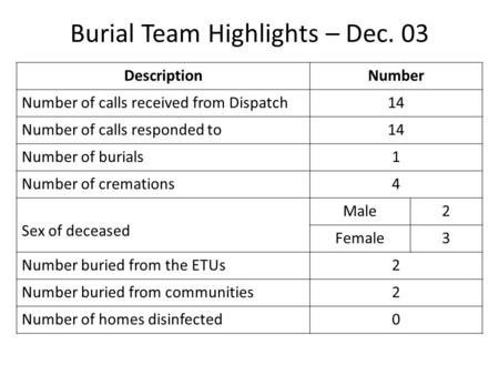 Burial Team Highlights – Dec. 03 DescriptionNumber Number of calls received from Dispatch14 Number of calls responded to14 Number of burials1 Number of.
