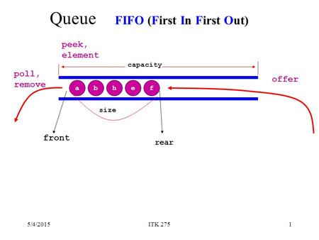 5/4/2015ITK 2751 Queue a FIFO (First In First Out) efbh front rear poll, remove offer peek, element capacity size.