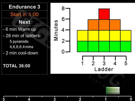 5 42 1 0 3 Endurance 3 Start in 1:00 Next - 6 min Warm up - 28 min of ladders: 5 pyramids: 4,6,8,6,4 mins - 2 min cool-down TOTAL 36:00.