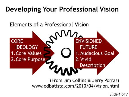 CORE IDEOLOGY 1.Core Values 2.Core Purpose ENVISIONED FUTURE 1.Audacious Goal 2.Vivid Description (From Jim Collins & Jerry Porras) www.edbatista.com/2010/04/vision.html.