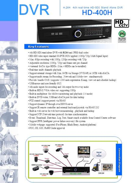 DVR HD-400H H.264 4ch real time HD-SDI Stand Alone DVR Key Features Key Features 4ch HD-SDI stand-alone DVR with H.264 and JPEG dual codec HD-SDI video.