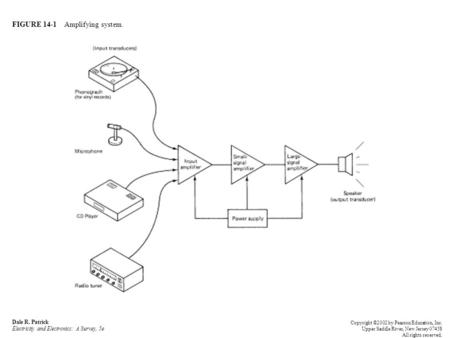 FIGURE 14-1 Amplifying system. Dale R. Patrick Electricity and Electronics: A Survey, 5e Copyright ©2002 by Pearson Education, Inc. Upper Saddle River,