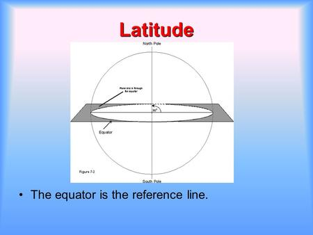Latitude The equator is the reference line.. Latitude is an Angular Distance.