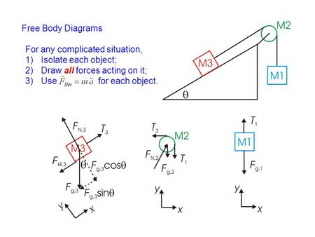 Free Body Diagrams For any complicated situation, Isolate each object;