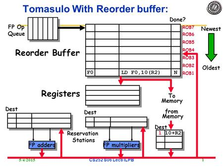 5/4/2015 CS252 S06 Lec8 ILPB 1 Tomasulo With Reorder buffer: To Memory FP adders FP multipliers Reservation Stations FP Op Queue ROB7 ROB6 ROB5 ROB4 ROB3.