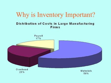Why is Inventory Important?. Inventory at Successive Stocking Points.