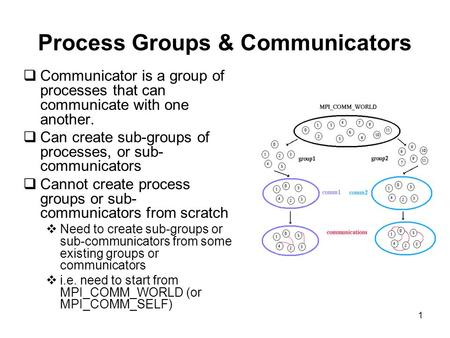 1 Process Groups & Communicators  Communicator is a group of processes that can communicate with one another.  Can create sub-groups of processes, or.