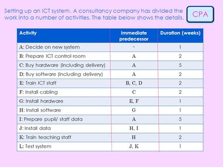 CPA Setting up an ICT system. A consultancy company has divided the work into a number of activities. The table below shows the details. ActivityImmediate.