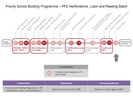 Project NameDepartmentProcuring Authority Priority School Building Programme – PF2 Hertfordshire, Luton and Reading Batch Department for Education (DfE)Education.