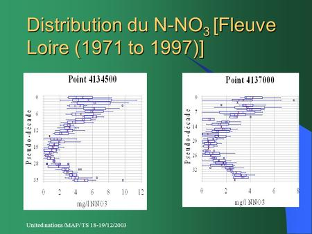 United nations /MAP/ TS 18-19/12/2003 Distribution du N-NO 3 [Fleuve Loire (1971 to 1997)]