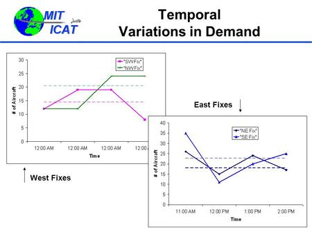 Temporal Variations in Demand West Fixes East Fixes.