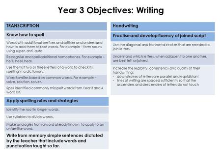 Year 3 Objectives: Writing Apply spelling rules and strategies Identify the root in longer words. Use syllables to divide words. Make analogies from a.