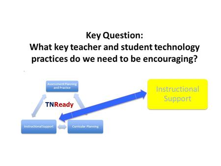 Key Question: What key teacher and student technology practices do we need to be encouraging?. Assessment Planning and Practice Curricular Planning Instructional.