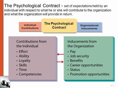 The Psychological Contract - set of expectations held by an individual with respect to what he or she will contribute to the organization and what the.