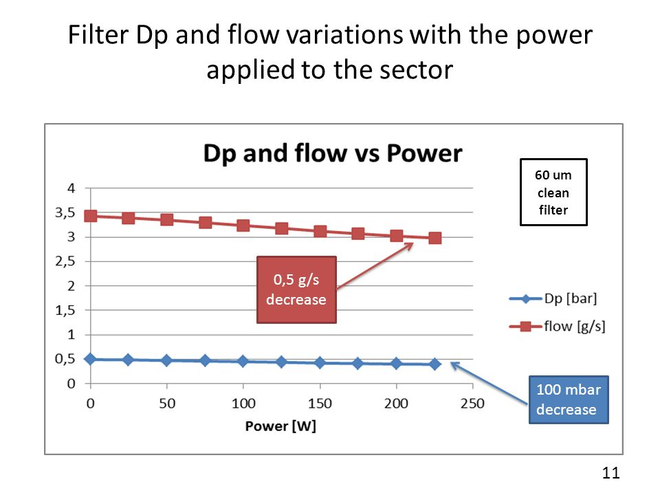 Flow variations with the power applied to the sector for different flowrate Clean 60 um filter 12