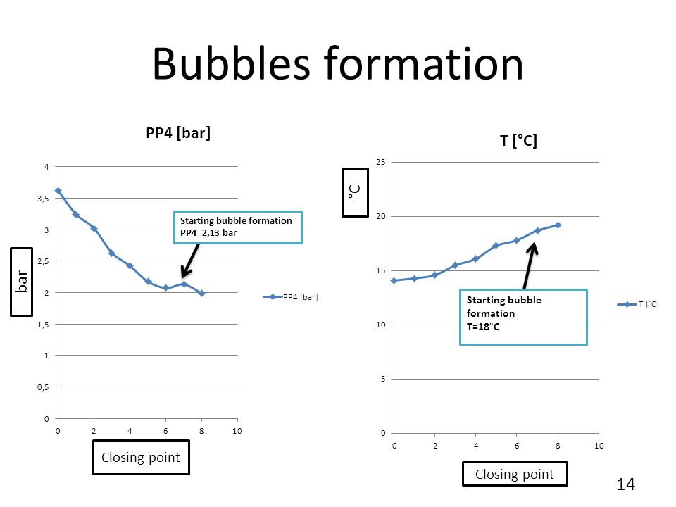 Bubbles formation point on the p-h diagram Liquid Liquid+ Gas Gas T=18°C P=2,13 bar 15
