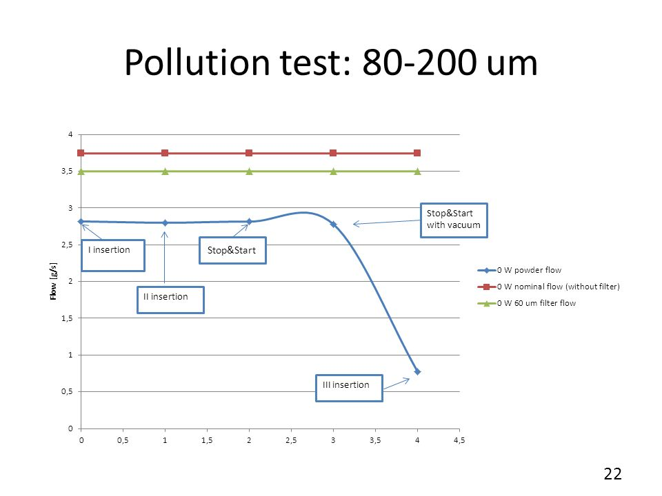 Pollution test: 20-50 um I,II and III insertion Steps 23