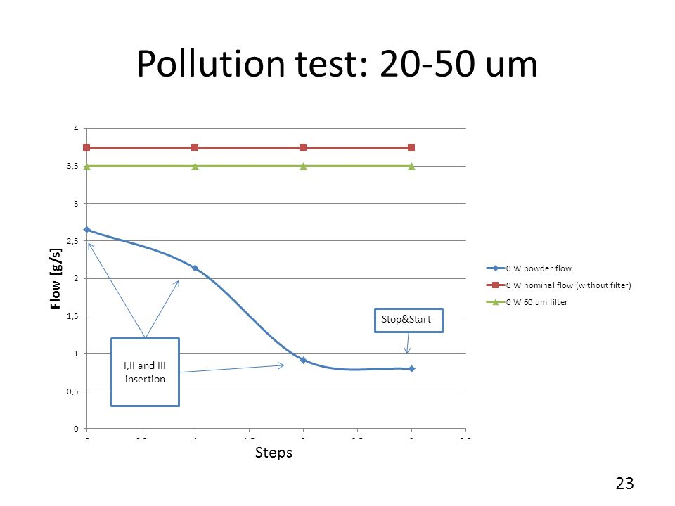 Pollution test: <75 um I insertion III insertion 24 Stepsteps