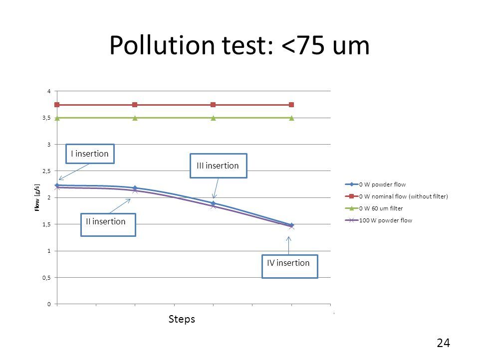 Pollution test: 0,4-12 um (small amount) Powder insertion Stop&Start Stop&Start with vacuum 25
