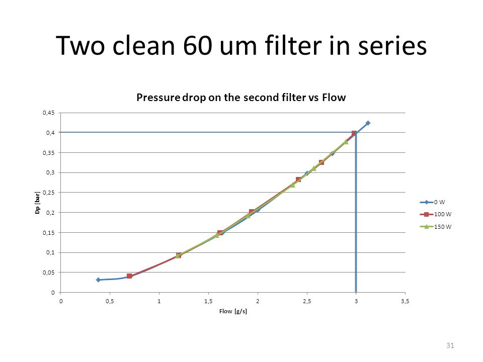Spot clogged filter: filter clogged with 6 dot (approx.