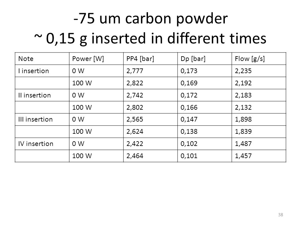 20-50 um carbon vitreous powder ~ 0,15 g inserted in different times NotePower [W]PP4 [bar]Dp [bar]Flow [g/s] I insertion0 W3,0150,2172,650 100 W3,0750,2042,551 II insertion0 W2,6500,1462,135 100 W2,7150,1382,065 III insertion0 W2,1680,0320,915 100 W2,1900,0300,895 Stop&Start0 W2,1380,0400,795 39