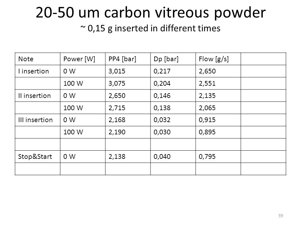 Test with a little amount (~ 0,05 g) of 0,4-12 um carbon powder NotePower [W]PP4 [bar]Dp [bar]Flow [g/s] Starting condition (before inserting powder) 0 W3,3120,3113,026 Powder insertion0 W3,0310,3372,495 Stop&Start0 W2,8850,3232,238 Stop&Start0 W3,3730,6632,489 Stop&Start with vacuum0 W3,1620,5402,060 Stop&Start0 W3,4630,6852,255 Start&Stop with vacuum (PP3 filter replaced) 0 W3,1200,2242,600 Stop&Start (with pipe shaking) 0 W3,1340,2362,670 40