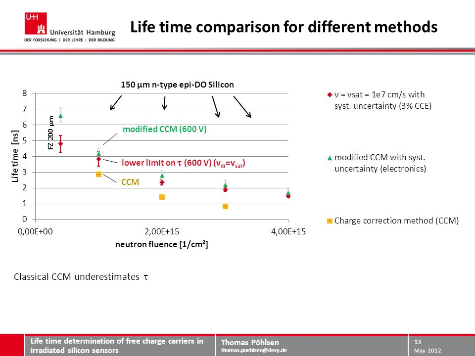 Thomas Pöhlsen thomas.poehlsen@desy.de Life time comparison for different methods Life time determination of free charge carriers in irradiated silicon sensors May 2012 14 Classical CCM underestimates.