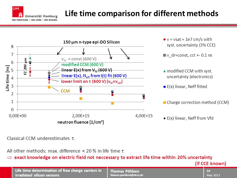 Thomas Pöhlsen thomas.poehlsen@desy.de Summary and Conclusion Life time determination of free charge carriers in irradiated silicon sensors May 2012 15