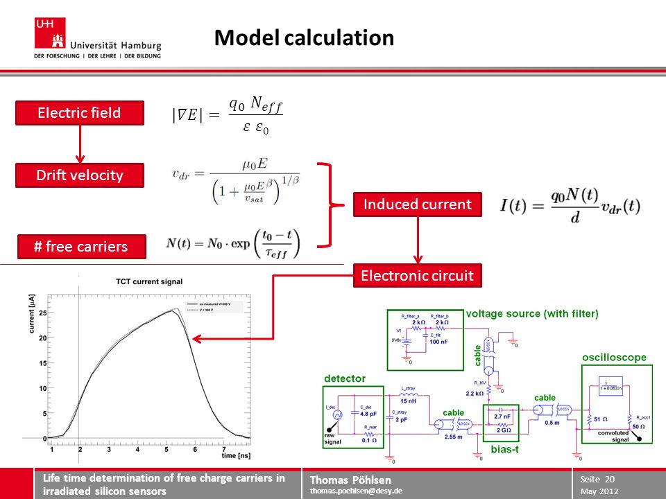 Thomas Pöhlsen thomas.poehlsen@desy.de Extraction of physical quantities Reference diode with collected charge Q 0 => eff Extraction method: least 2 fit of model calculation to measured TCT pulse model calculation with N 0 = Q 0 /q 0 drifting charge carriers at t=0 Life time determination of free charge carriers in irradiated silicon sensors May 2012 Seite 21 I t eff t0t0 d Q0Q0