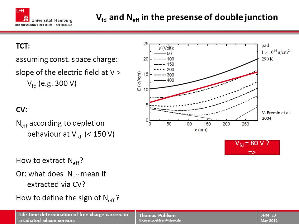 Thomas Pöhlsen thomas.poehlsen@desy.de Life time determination of free charge carriers in irradiated silicon sensors May 2012 Seite 24 rear MeV protons V fd goes down (from CV measurements) but: higher voltages needed to deplete rear side.