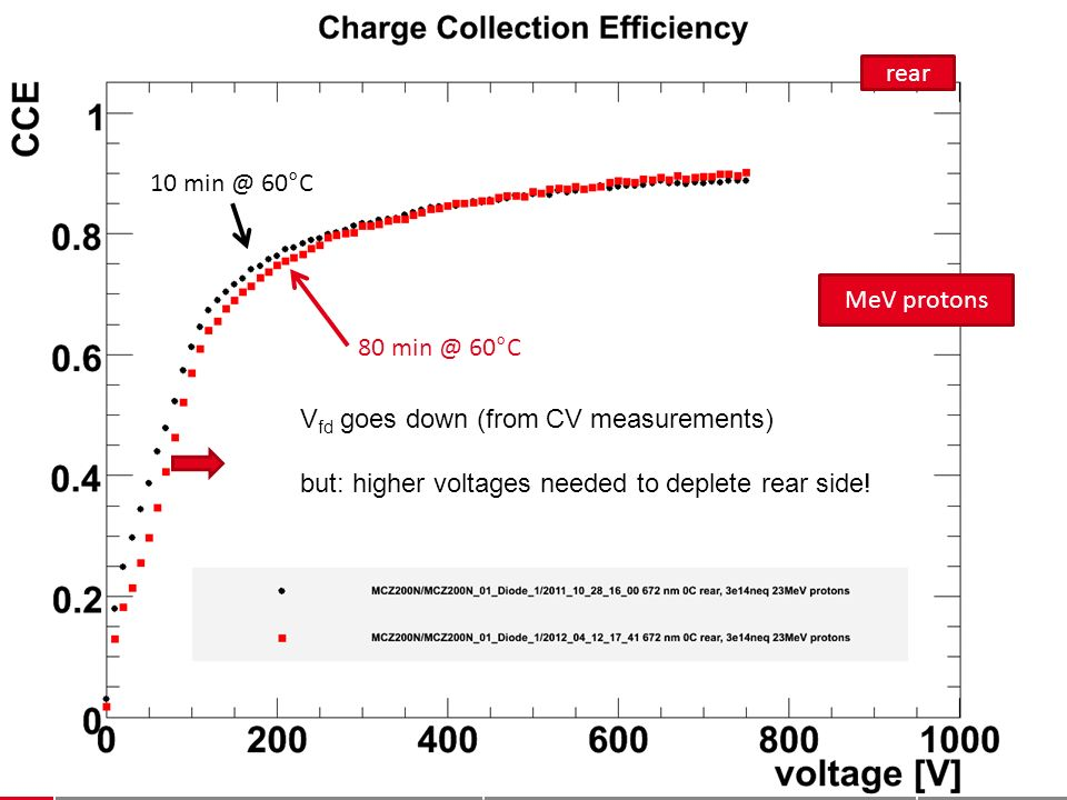 Thomas Pöhlsen thomas.poehlsen@desy.de 2 matrices for MCz 200 µm after 410 14 cm -2 23 GeV protons, 8 min @ 80°C N eff d correlated d 200 µm (~198 µm from CV) Additional uncertainty in Q 0 N eff [10 12 cm -3 ] = 5.1 ± 0.3 stat ± 0.3 Q0 .