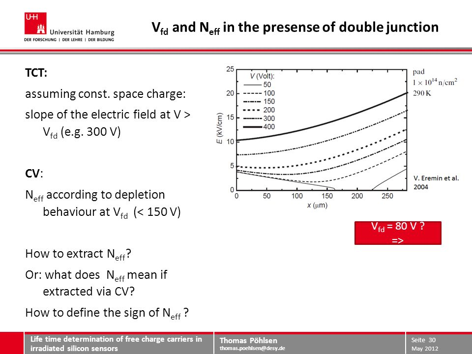Thomas Pöhlsen thomas.poehlsen@desy.de Conclusions N eff could be extracted from TCT current measurement and is found to strongly depend on: annealing (1 min to 10 min @ 80 °C -> N eff = 3.5 10 12 cm -3 ) proton energy (23 GeV vs.