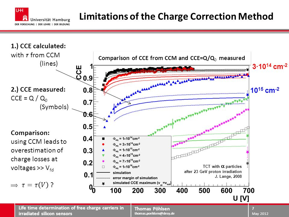 Thomas Pöhlsen thomas.poehlsen@desy.de Modified Charge Correction Method Life time determination of free charge carriers in irradiated silicon sensors May 2012 8 =4ns =5ns 10 15 cm -2 1 · 10 15 cm -2 4·10 15 cm -2 2 · 10 15 cm -2 non-irradiated Life time [ns] 3·10 15 cm -2