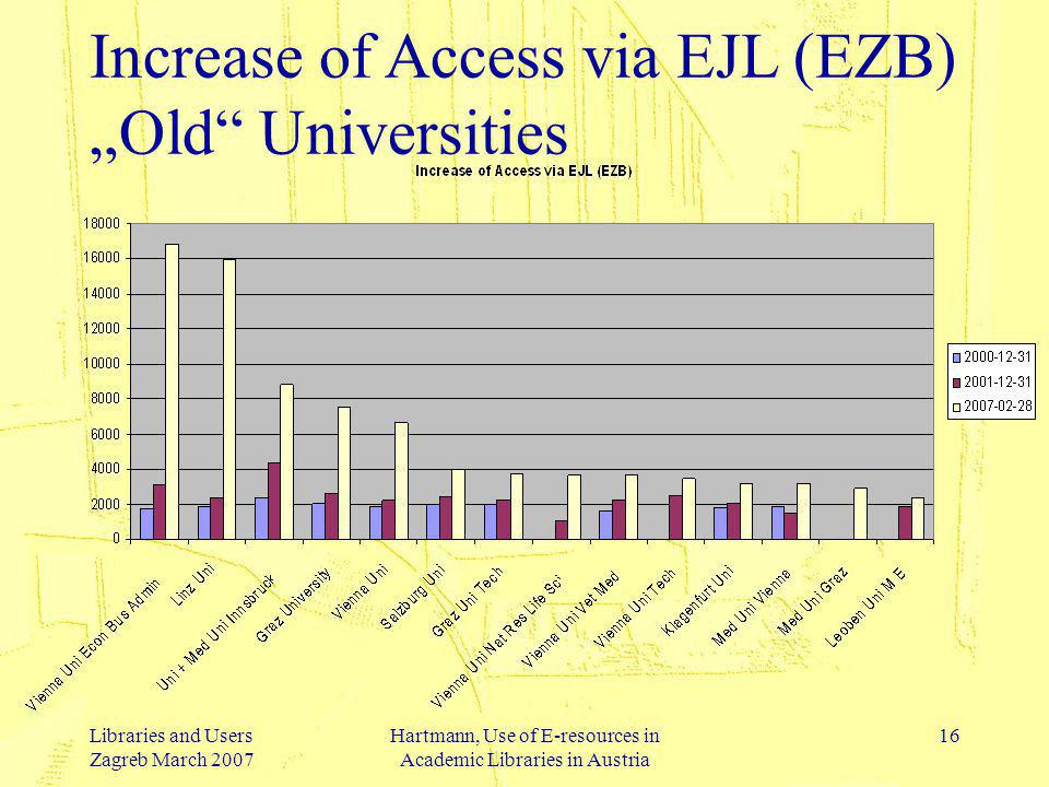 Libraries and Users Zagreb March 2007 Hartmann, Use of E-resources in Academic Libraries in Austria 17 Statistical Effects of Site Splitting