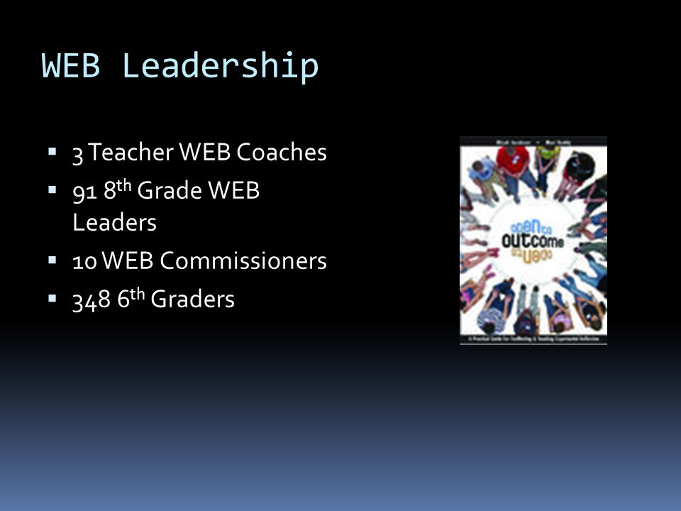 WEB's Reach  Number of schools trained: 1012  Number of educators trained: 2981  Number of states: 33  Students impacted each year:  In North America: 600,000  All incoming 6 th graders  20% of a school's 8 th graders  35% of a school's overall population